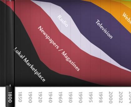 il rinascimento e il cambiamento del mercato
