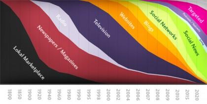 scala temporale del mercato mediatico