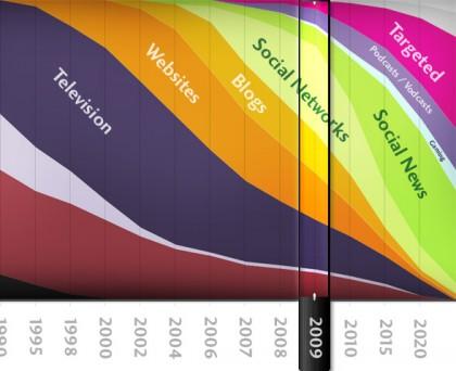 nascita e storia delle reti sociali temporizzazione