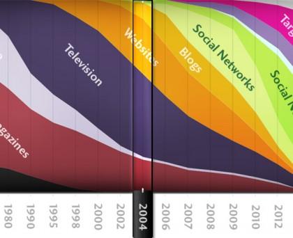 storia evolutiva siti internet