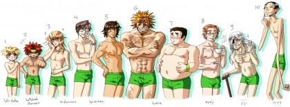 tipi corpo umano