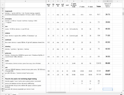 Comparativa: TUTTI i prezzi hosting + dominio + database più economici d'Italia